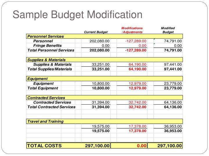 Sample Budget Modification