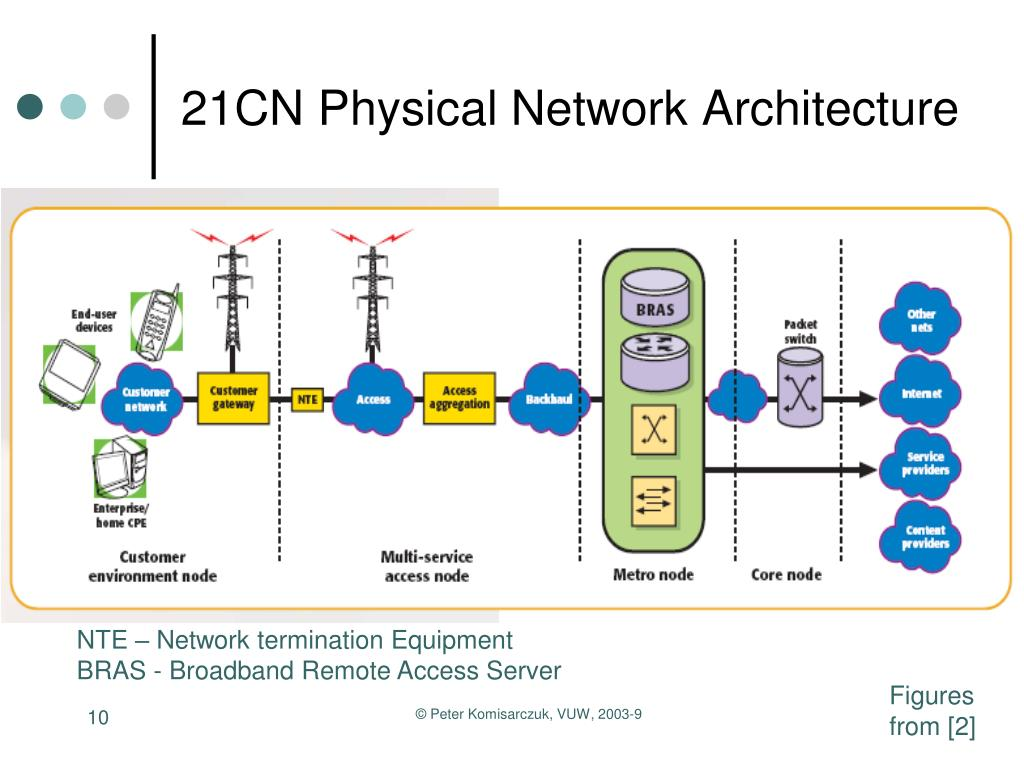 21CN Physical Network Architecture