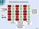 data intensive architecture