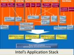 intel s application stack