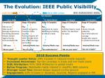 the evolution ieee public visibility