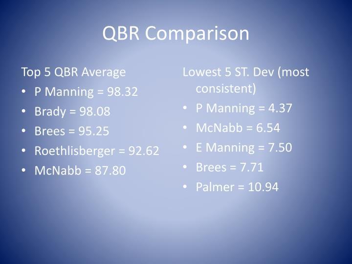QBR Comparison