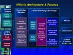 kworld architecture process