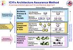 ich s architecture assurance method a services oriented approach for architecture alignment