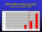 amia r d funding growth grants and contracts 50k