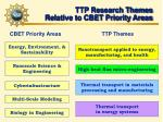 ttp research themes relative to cbet priority areas