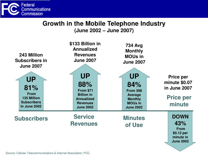 Growth in the Mobile Telephone Industry
