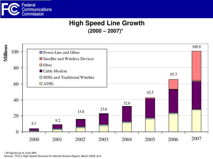 High speed line growth 2000 2007