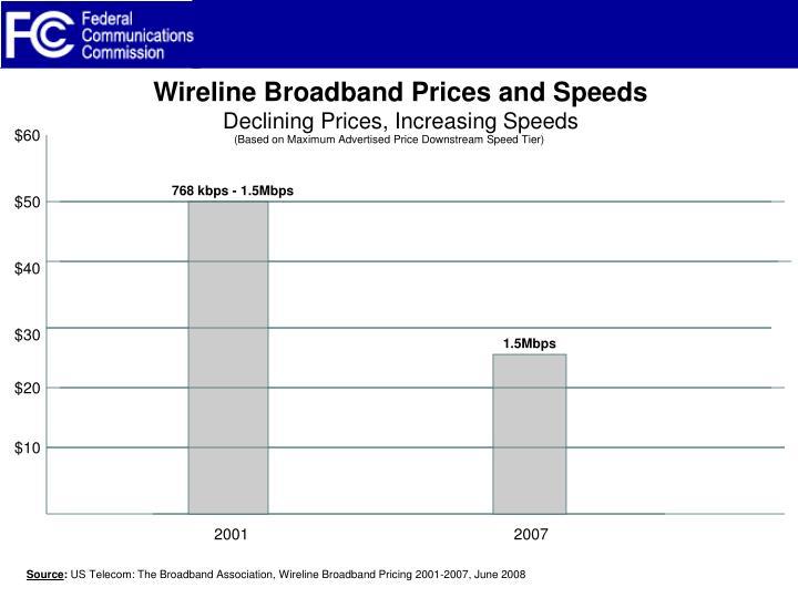 Wireline Broadband Prices and Speeds
