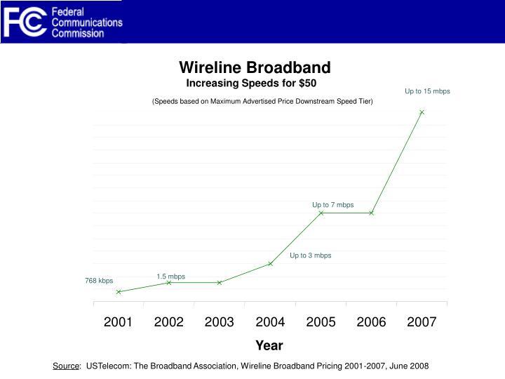 Wireline Broadband