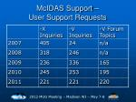 mcidas support user support requests1