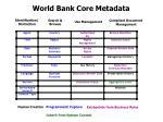 world bank core metadata