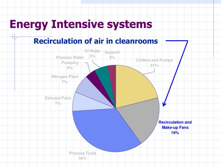 Energy Intensive systems