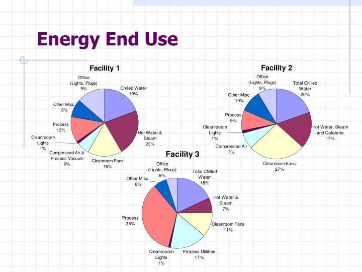 Energy End Use
