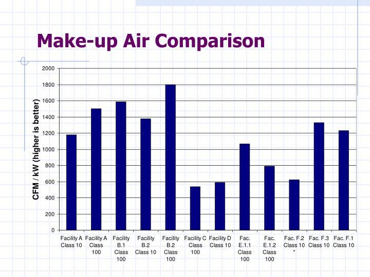 Make-up Air Comparison