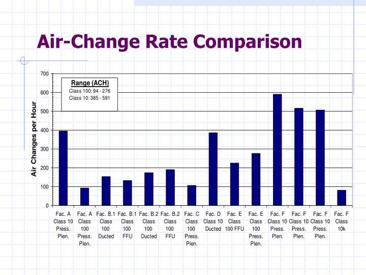 Air-Change Rate Comparison