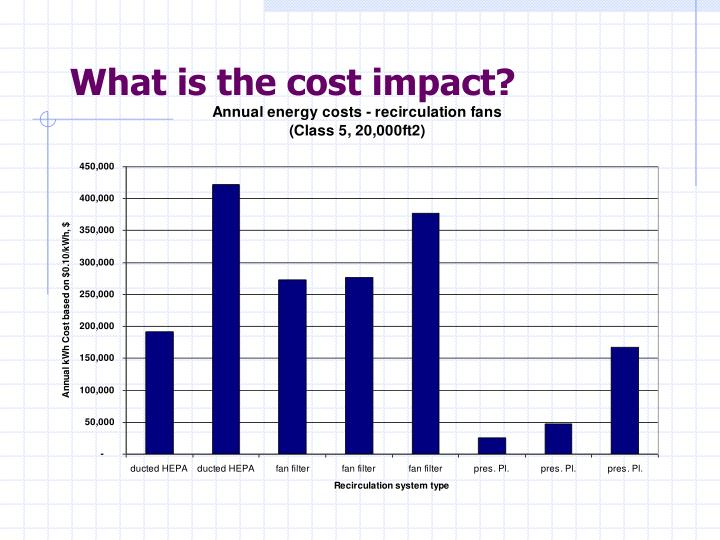 What is the cost impact?