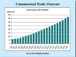containerised trade forecast
