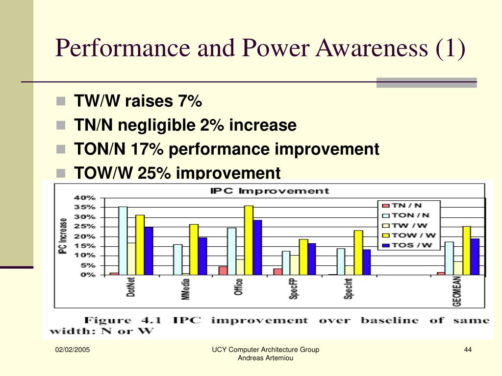 Performance and Power Awareness (1)