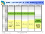 new distribution of cms meeting time
