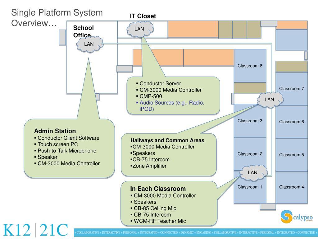 Single Platform System Overview…