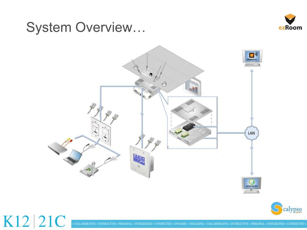 System Overview…