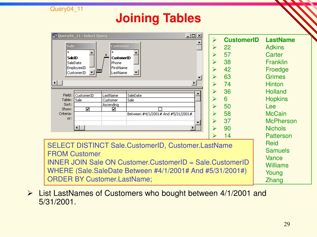 List LastNames of Customers who bought between 4/1/2001 and 5/31/2001.