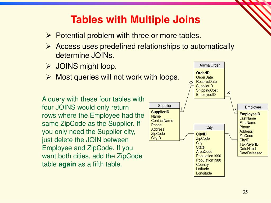Potential problem with three or more tables.