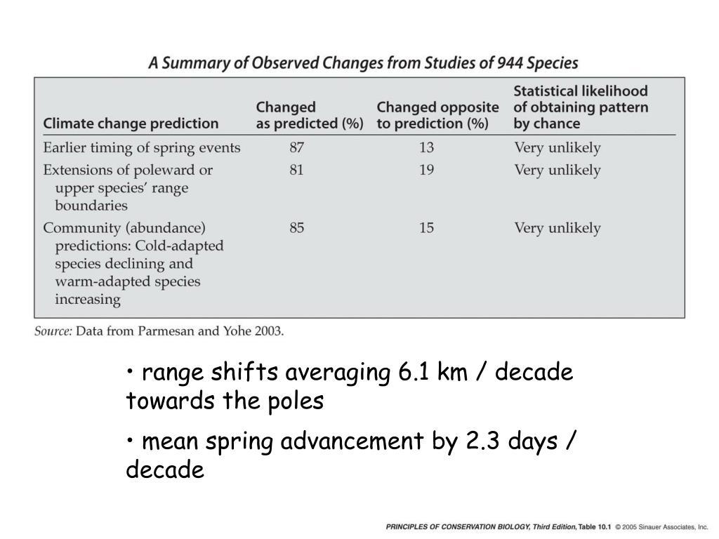 range shifts averaging 6.1 km / decade towards the poles