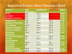 important factors when choosing a hotel