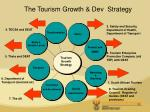 the tourism growth dev strategy