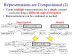 representations are compositional 2
