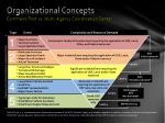 organizational concepts1