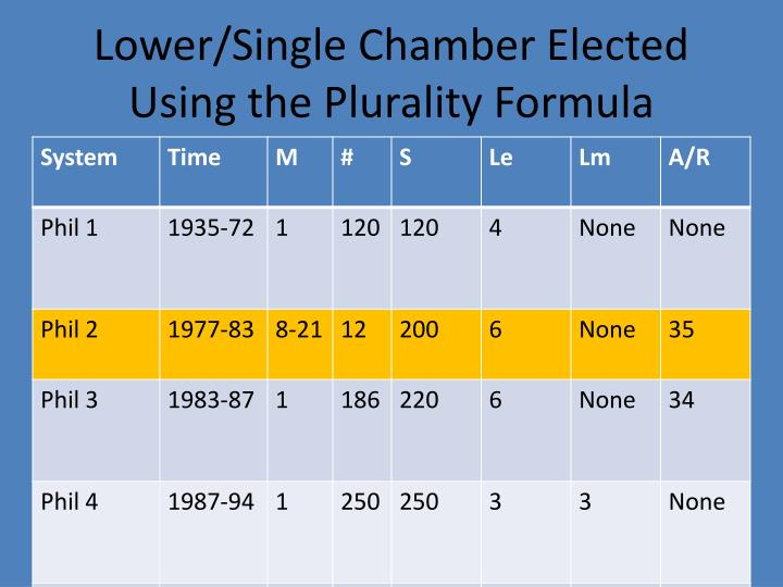 Lower/Single Chamber Elected Using the Plurality Formula