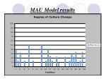 mau model results