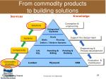 from commodity products to building solutions