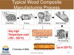 typical wood composite manufacturing process