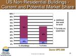us non residential buildings current and potential market share