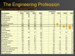 the engineering profession3