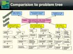 comparision to problem tree