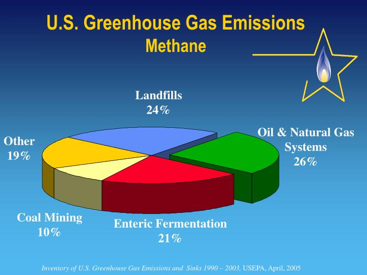 gas inventory system Greenhouse gas inventories are a type of emission inventory that are developed for a variety of reasons scientists use inventories of natural and anthropogenic (human-caused) emissions as tools when developing atmospheric models.