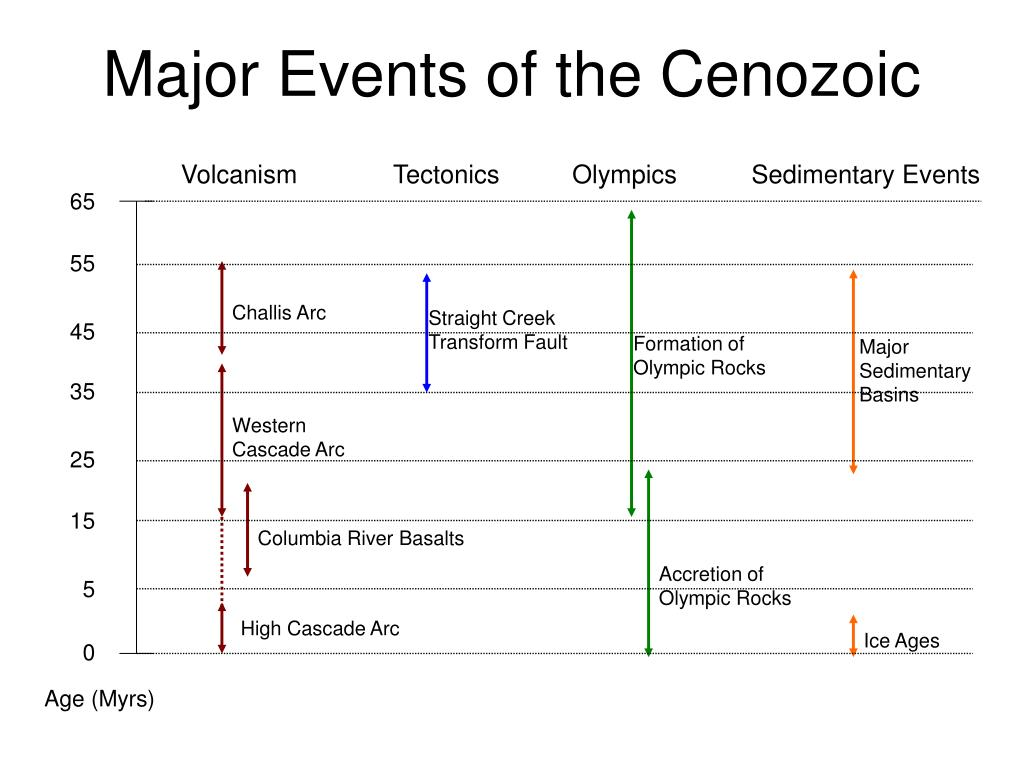 Major Events of the Cenozoic