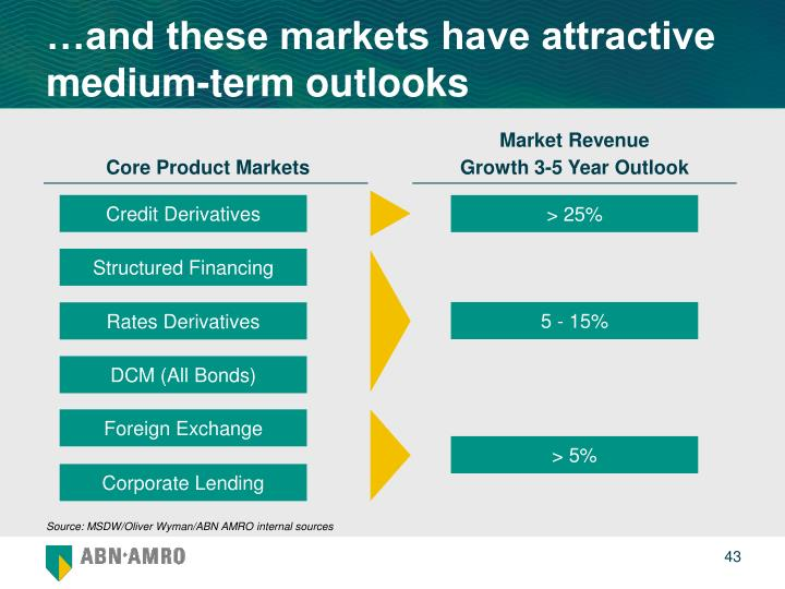 …and these markets have attractive medium-term outlooks