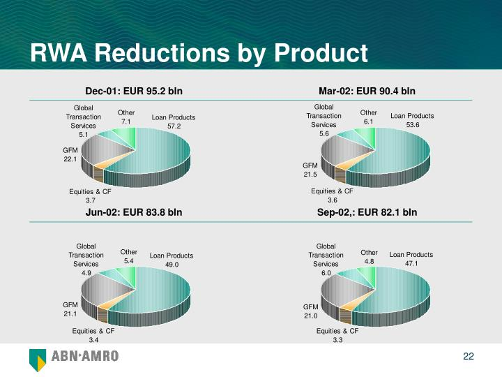 RWA Reductions by Product