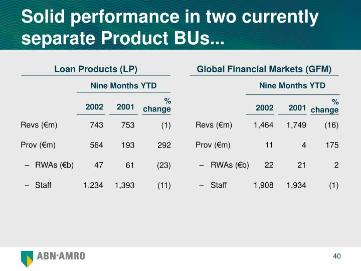 Solid performance in two currently separate Product BUs...