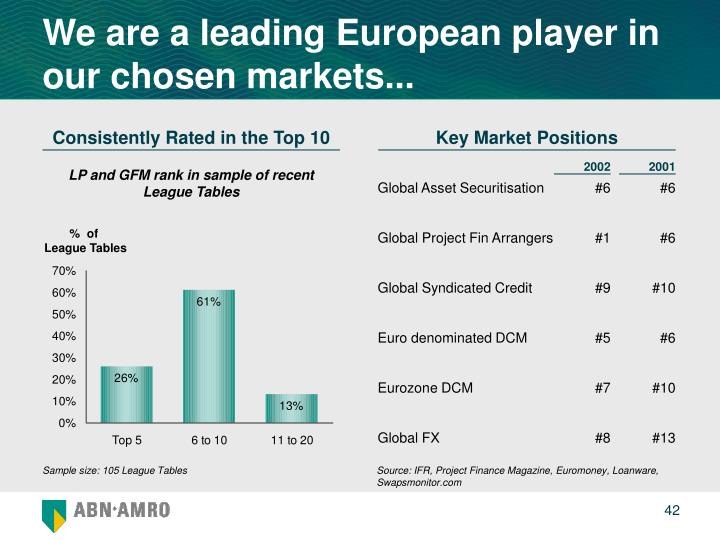 We are a leading European player in our chosen markets...