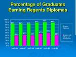 percentage of graduates earning regents diplomas