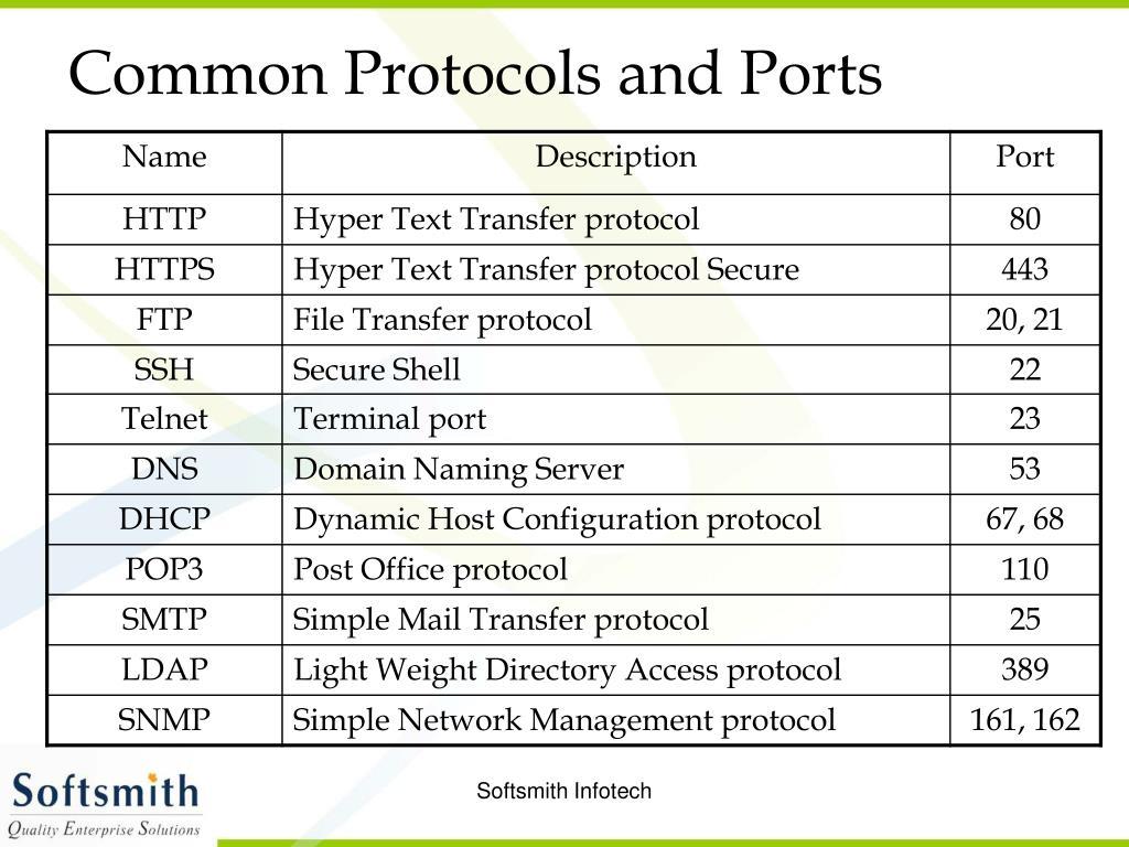 Common Protocols and Ports