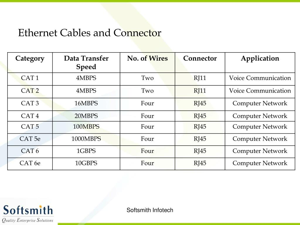Ethernet Cables and Connector