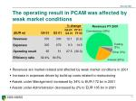 the operating result in pcam was affected by weak market conditions